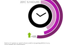 """Image for Nielsen study indicates mobile games aren't """"cannibalizing gaming time"""""""