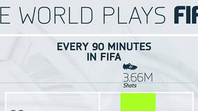 Image for FIFA 14: 991,000 goals scored every 90 minutes