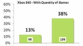 Image for Research shows 13% of Xbox 360 games have an 85 or higher review score