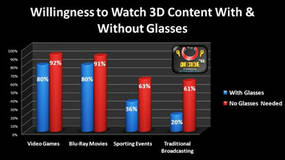 """Image for """"80% of gamers are actually willing to wear glasses"""" for 3D"""