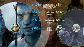 Image for Film and game industry raked in billions thanks to MW2 and Avatar