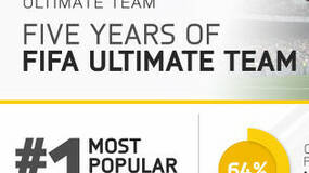 Image for FIFA Ultimate Team's birthday celebrated with free pack giveaway, infographic inside