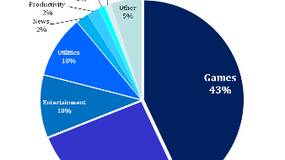 """Image for PS4, Xbox One could help """"revitalize"""" games market despite mobile's """"disruption"""" - analyst"""