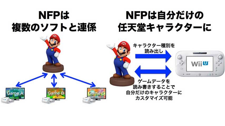 Image for Nintendo announces new NFC platform for show at E3 2014