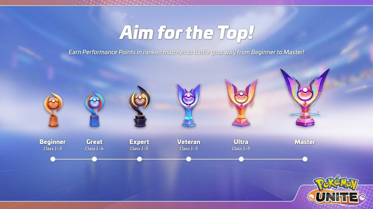 Image for Pokemon Unite Ranking System explained | ranks, classes, rewards