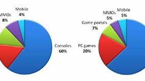 Image for Study - US gamers spent $25.3 billion on games last year